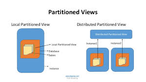 Partitioned views