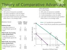 Theory of Comparative Advantage and Factor Endowment Theory