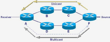 Routing Protocols : RIP, OSPF, BGP, Unicast and Multicast Routing Protocols