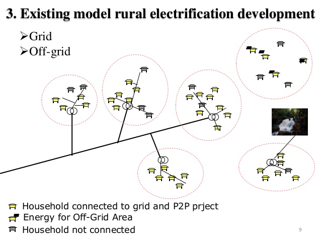 Rural Electrification - National Objectives, Targets and Key Players (National Water Plan)