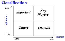 Classification of Project