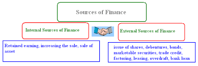 Sources of Personal Financing and Venture Capital