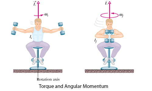 Angular Momentum and Principle of Conservation of Angular Momentum