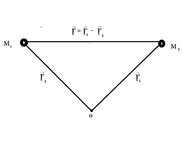 Central Force and Reduction of Two body problem into One body problem