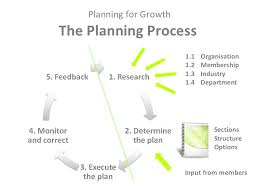 Nature of business growth, planning for growth and reasons for growth and managing growth
