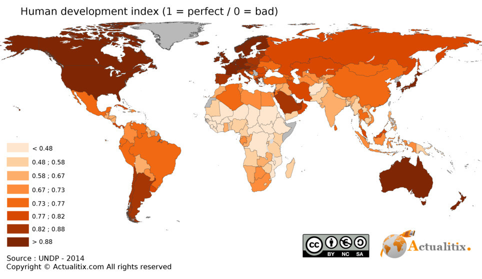 Human Development Index and Nepal