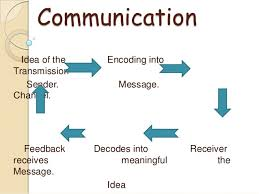 Concept of Communication, Communication Process and Communication Network