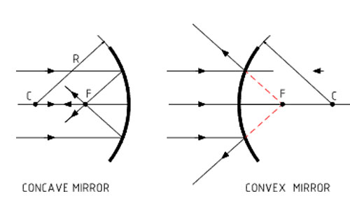 Mirror Formula for Concave and Convex Mirror