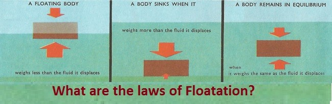 Law of Flotation