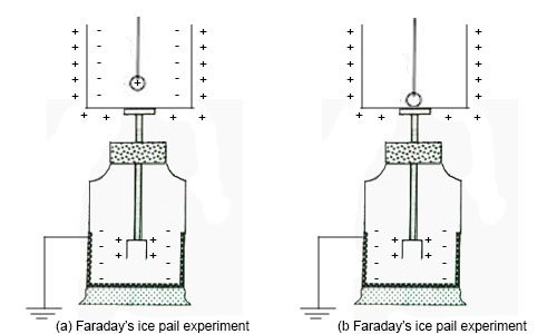 Biot's Experiments , Faradays's Ice Pail Experiment and Surface Density of Charge