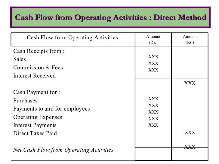 Cash Flow Statement under Direct and Indirect method