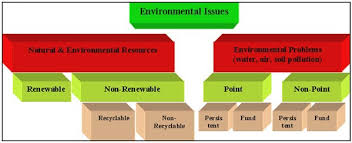 Natural Environmental Issues, Energy Situation in Nepal