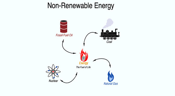 Non-Renewable Sources Of Energy | kullabs.com