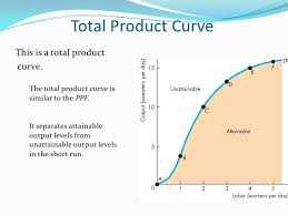 Concept of Total Product, Average Product and Marginal Product And Production Function