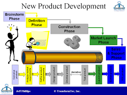 New product Development and its process
