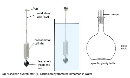 Specific Gravity and Hydrometer