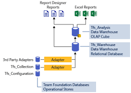 Data warehousing and Analysis services