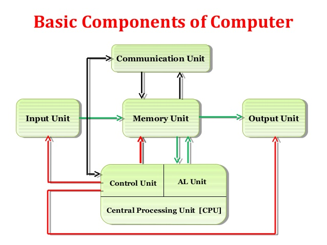 Components of Computer System: Input, output, Processor and Storage