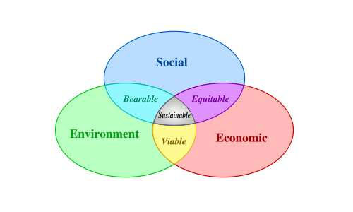Scope of Environment Education