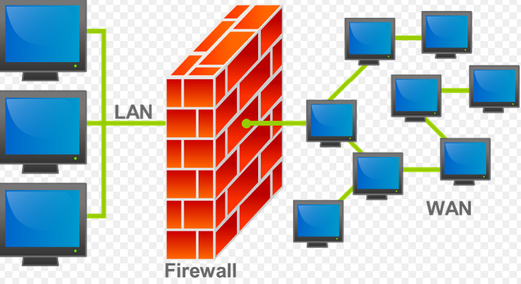 Firewalls: Application Gateway and Packet Filtering, and DNS