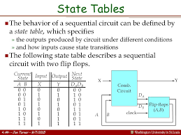 Sequential Circuit and State Table