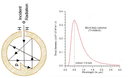 Black Body and Stefan-Boltzmann Law