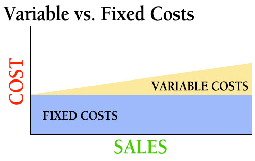 Fixed & Variable Cost and Short & Long Run Cost