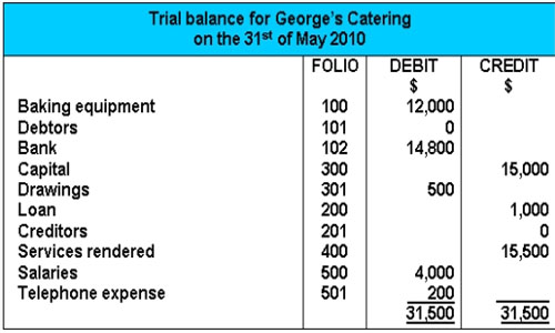 Introduction and Objectives of Trial Balance