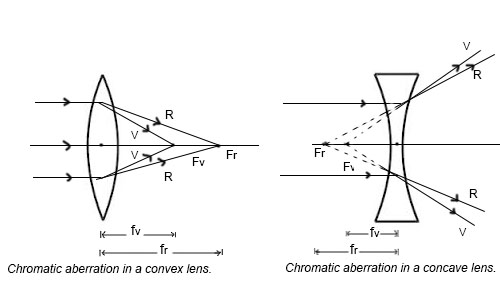 Chromatic Aberrations in Lenses
