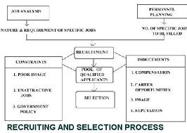 Recruitment and Selection Practices in Nepalese Organization