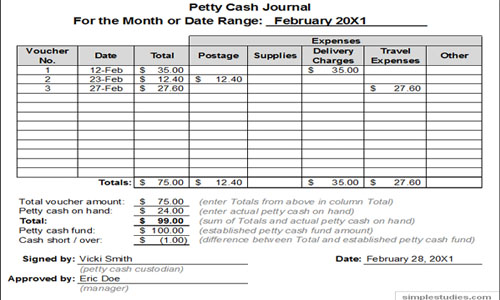 Systems of Petty Cash Fund