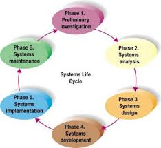 System Development Procedure
