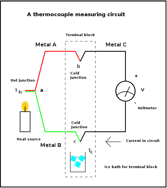 Resistance Strain Gauge, Thermisters & Thermocouple, Variable inductance Transducers ; Differential Transducers