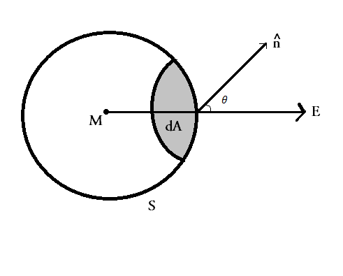 Gravitational Flux and Poisson's equation of Gravitational Field