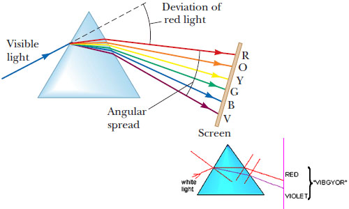 Angular Dispersion and Deviation without Dispersion