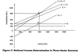 Income determination in a Three and Four Sector Economy, Fiscal and Foreign Trade Multiplier