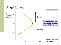 Income effect: Derivation of ICC and Engel Curve for Normal and Inferior Goods