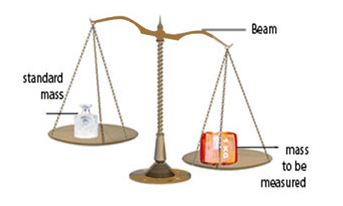 Measurement of Mass and Weight