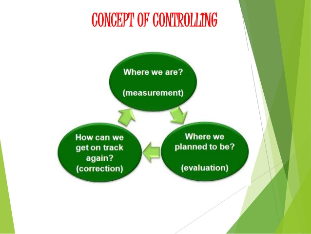 Concept and importance of controlling