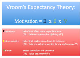 Vroom expectancy motivation theory, Motivation and Performance