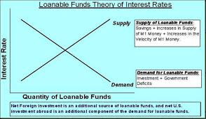 Interest: Loanable Funds Theory of Interest