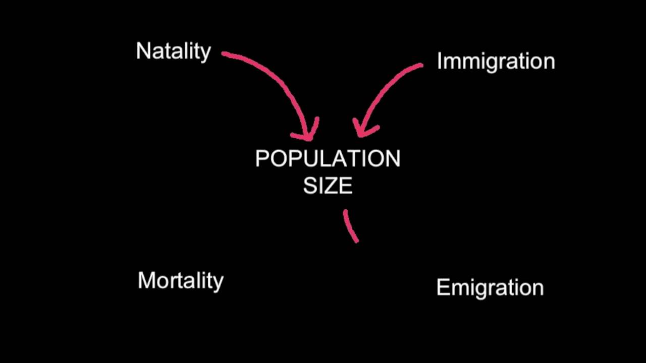 Factors of Population Change