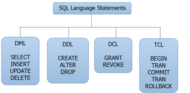 Queries under DDL and DML commands