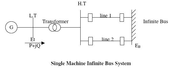Swing Equation of a Single Machine Infinite Bus System