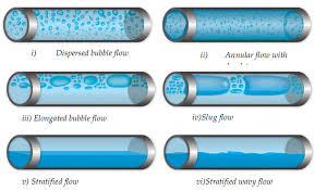 INTRODUCTION TO PIPE FLOW, DISTINGUISH BETWEEN PIPE AND OPEN CHANNEL FLOW