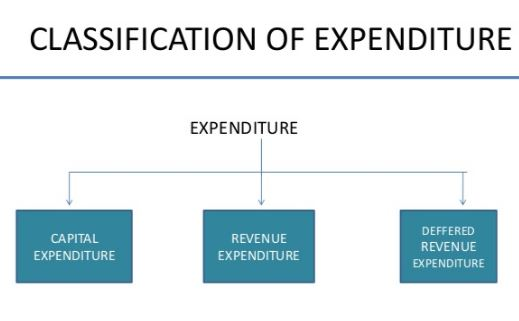 Classification of Heads of Expenditures-I