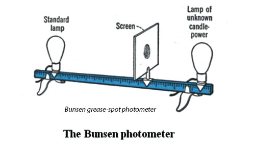 Lambert's Cosine Law and Bunsen's Photometer