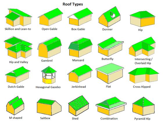 ROOFS AND THEIR TYPES