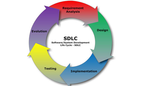 Computer Language and Software Development Cycle