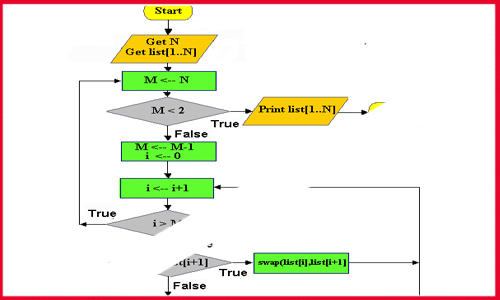 Conversion of algorithm/flowchart 2